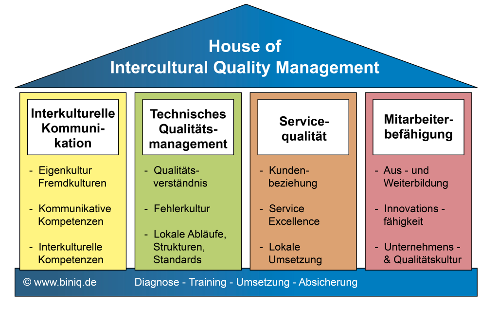 House of Intercultural Quality Management_Version10 600dpi